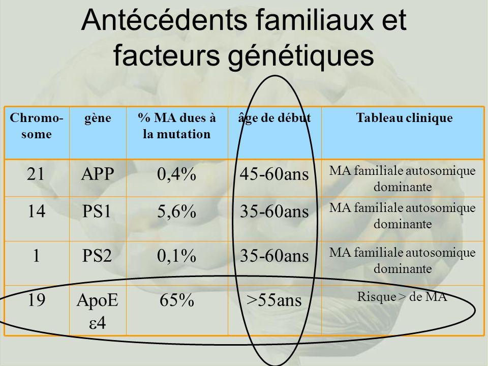 Antécédents familiaux et facteurs génétiques gène Risque > de MA >55ans65%ApoE 4 19 MA familiale autosomique dominante 35-60ans0,1%PS21 MA familiale autosomique dominante 35-60ans5,6%PS114 MA familiale autosomique dominante 45-60ans0,4%APP21 Tableau cliniqueâge de début% MA dues à la mutation Chromo- some