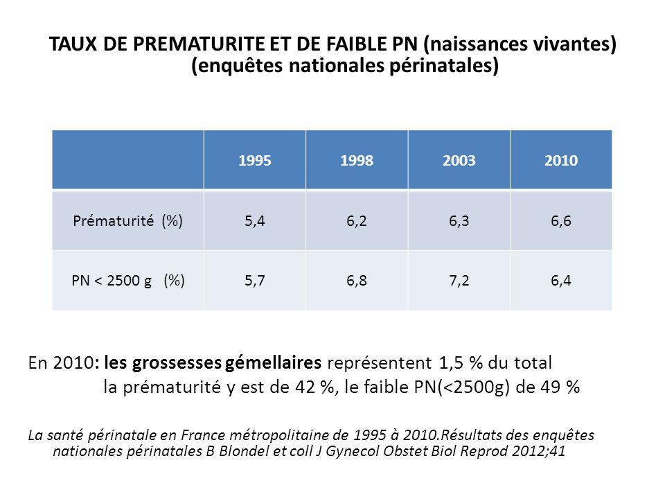 TAUX DE PREMATURITE ET DE FAIBLE PN (naissances vivantes) (enquêtes nationales périnatales) En 2010: les grossesses gémellaires représentent 1,5 % du total la prématurité y est de 42 %, le faible PN(<2500g) de 49 % La santé périnatale en France métropolitaine de 1995 à 2010.Résultats des enquêtes nationales périnatales B Blondel et coll J Gynecol Obstet Biol Reprod 2012;41 1995199820032010 Prématurité (%)5,46,26,36,6 PN < 2500 g (%)5,76,87,26,4