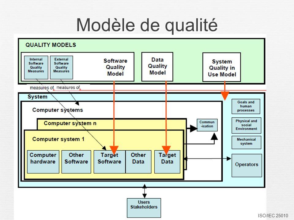 Modèle de qualité ISO/IEC 25010