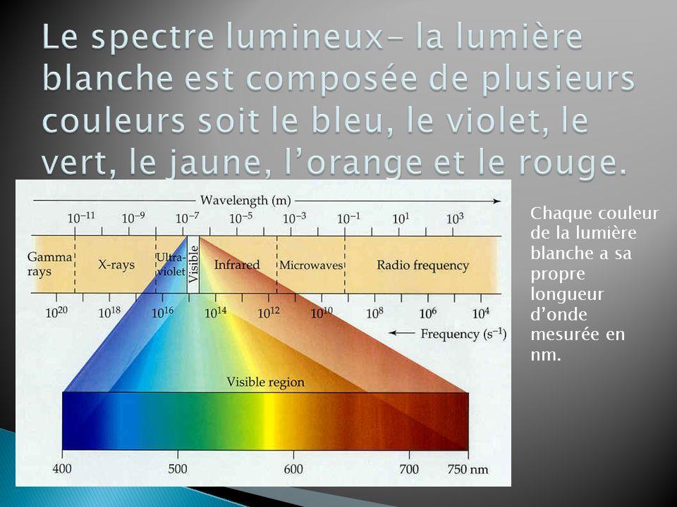 Chaque couleur de la lumière blanche a sa propre longueur donde mesurée en nm.