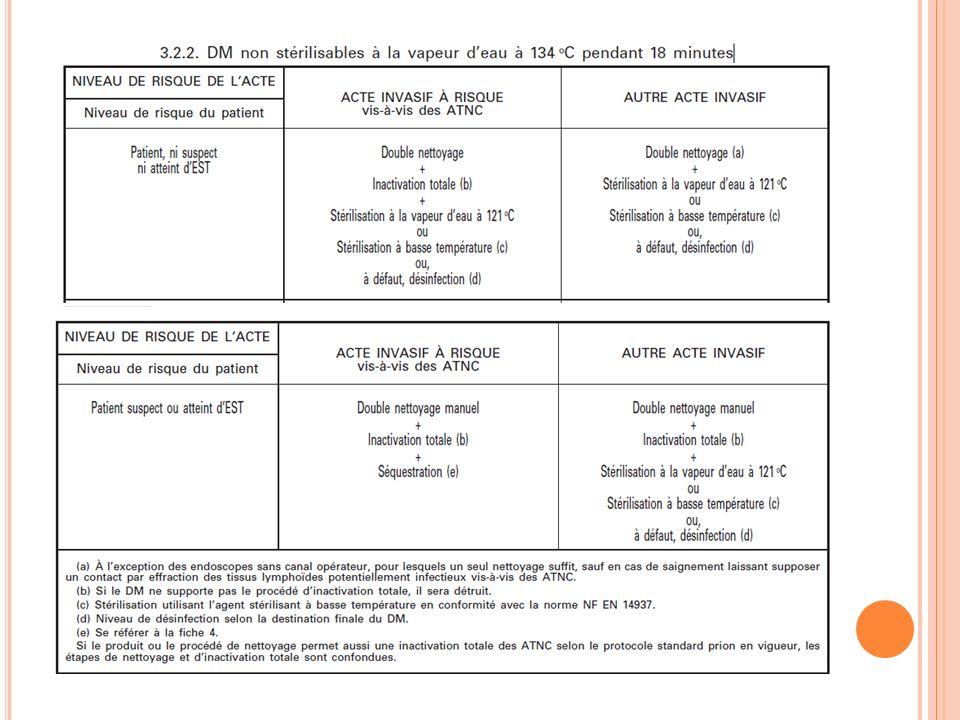 ISO 2012 Surveillance agrégée 4 spécialités, 5 chirurgiens (digestif, gynécologie, ophtalmologie, orthopédie) 2 mois denquête 533 interventions incluses 2 ISO