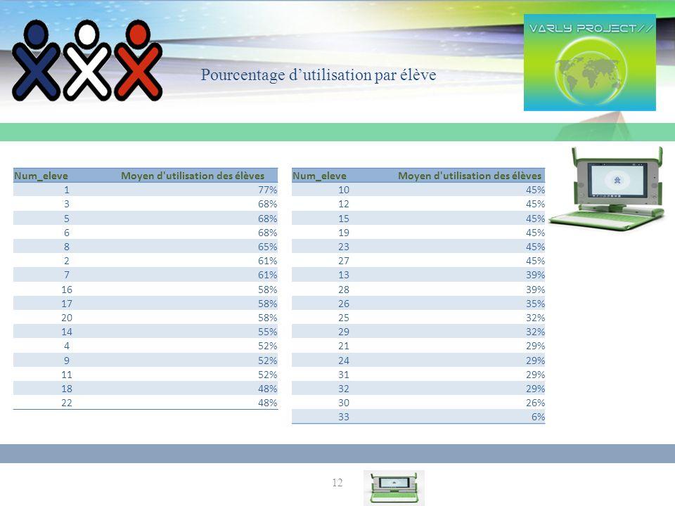 12 Num_eleveMoyen d utilisation des élèves 177% 368% 5 6 865% 261% 7 1658% 1758% 2058% 1455% 452% 9 1152% 1848% 2248% Num_eleveMoyen d utilisation des élèves 1045% 1245% 1545% 1945% 2345% 2745% 1339% 2839% 2635% 2532% 2932% 2129% 2429% 3129% 3229% 3026% 336% Pourcentage dutilisation par élève