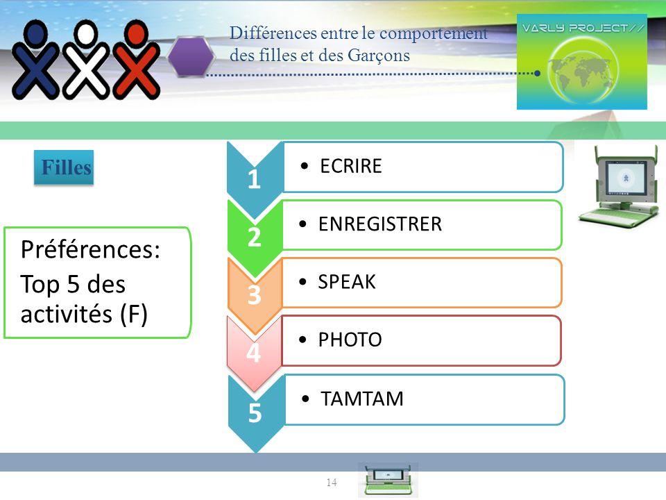 14 Différences entre le comportement des filles et des Garçons ECRIRE Filles 1 2 ENREGISTRER 3 SPEAK PHOTO TAMTAM 5 Préférences: Top 5 des activités (F) 4 4