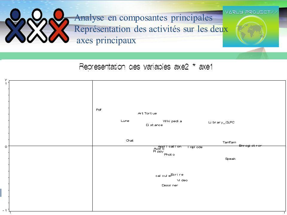 17 Analyse en composantes principales Représentation des activités sur les deux axes principaux