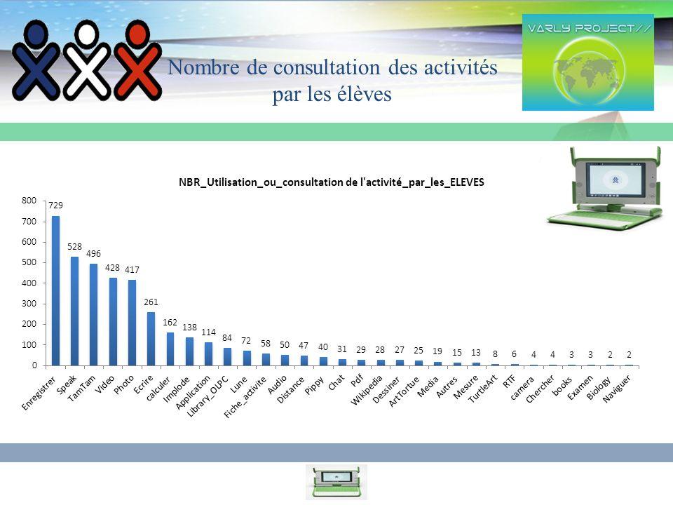 7 Nom_eleve % d utilisation de l activité (utilisé/non utilisé) Ecart-type d utilisationcoefficient de variation Speak100%0% Ecrire97%6% TamTam97%6% Enregistrer88%21%24% Photo88%21%24% calculer85%26%30% Video85%26%30% Library_OLPC82%30%36% Implode79%33%42% Application73%40%55% Lune73%40%55% Audio64%46%73% Distance58%49%85% Pippy58%49%85% Dessiner55%50%91% Nom_eleve % d utilisation de l activité (utilisé/non utilisé) Ecart-type d utilisation coefficient de variation Chat45% 50%109% Wikipedia45% 50%109% ArtTortue42% 49%115% Media24% 37%152% Autres21% 33%158% Fiche_activite15% 26%170% Mesure15% 26%170% camera12% 21%176% Pdf12% 21%176% TurtleArt9% 17%182% Biology6% 11%188% books6% 11%188% Naviguer6% 11%188% RTF6% 11%188% Chercher3% 6%194% Examen3% 6%194% Pourcentages dutilisation, Variances et coefficients de variation pour chaque activité