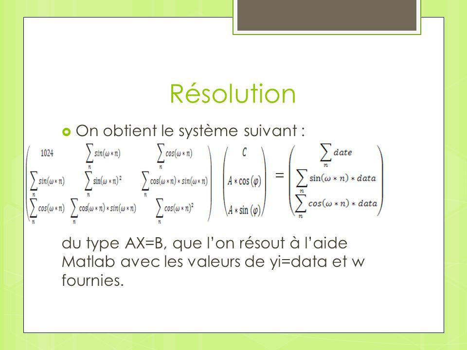 Résolution On obtient le système suivant : = du type AX=B, que lon résout à laide Matlab avec les valeurs de yi=data et w fournies.