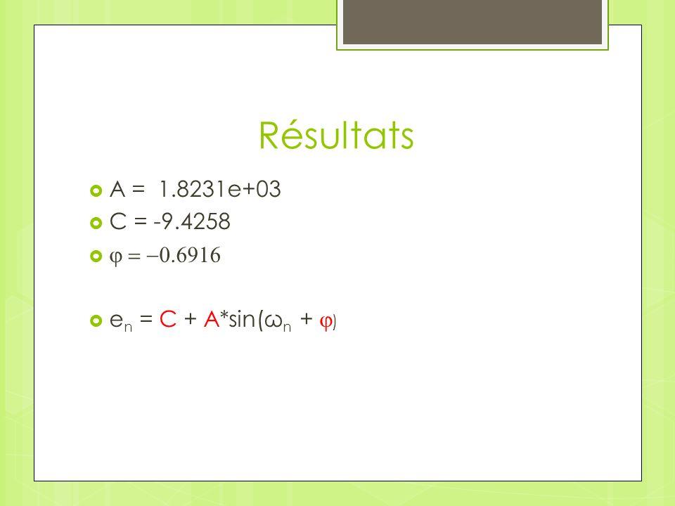 Résultats A = 1.8231e+03 C = -9.4258 e n = C + A*sin(ω n + )