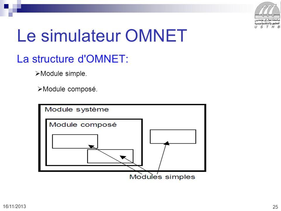 25 16/11/2013 Le simulateur OMNET La structure d OMNET: Module simple. Module composé.