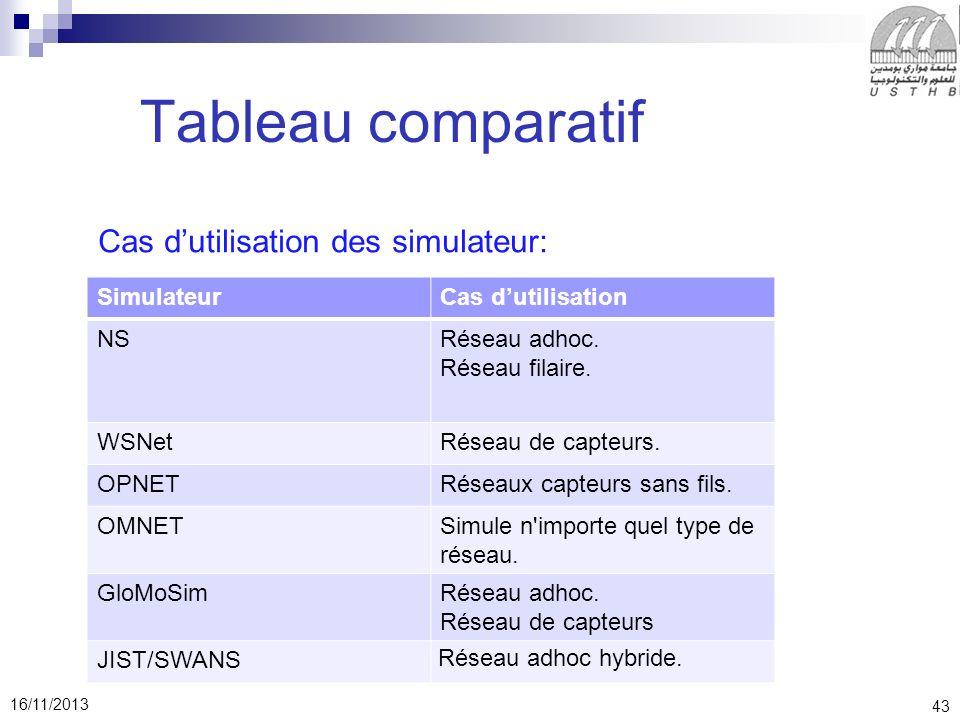 43 16/11/2013 Tableau comparatif Cas dutilisation des simulateur: SimulateurCas dutilisation NSRéseau adhoc.