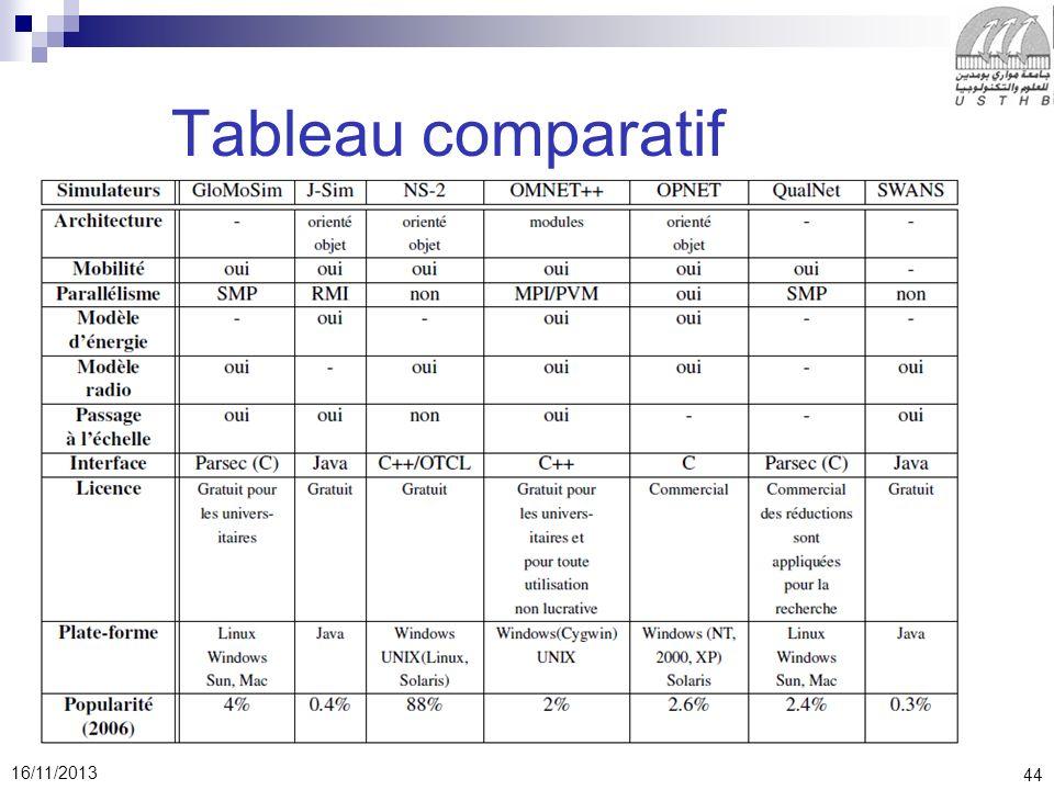44 16/11/2013 Tableau comparatif
