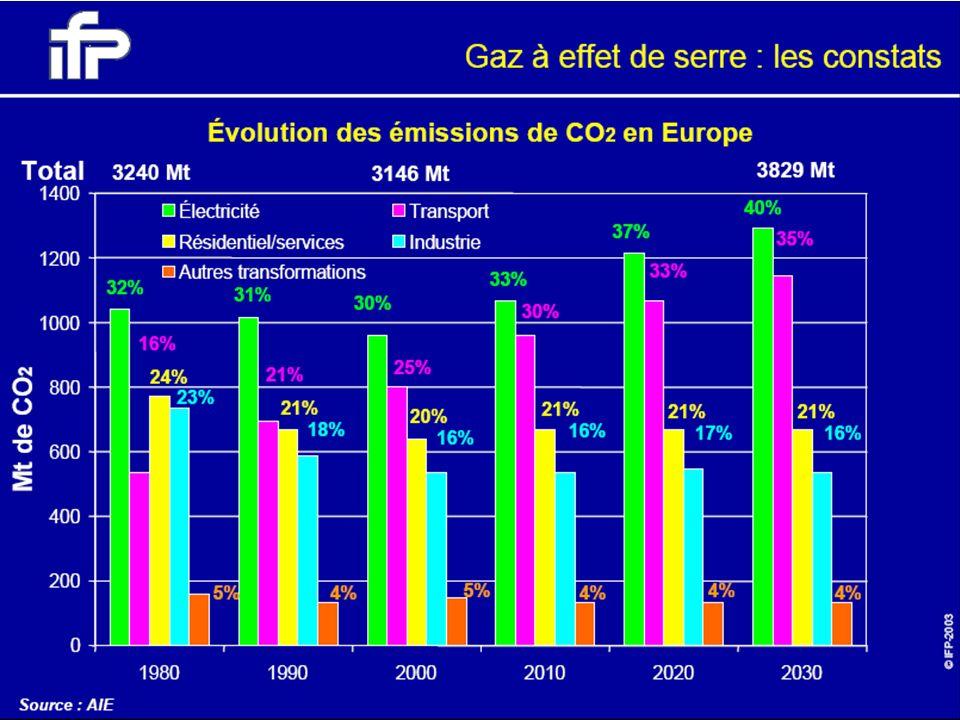 Répartition indicative du bilan CO 2