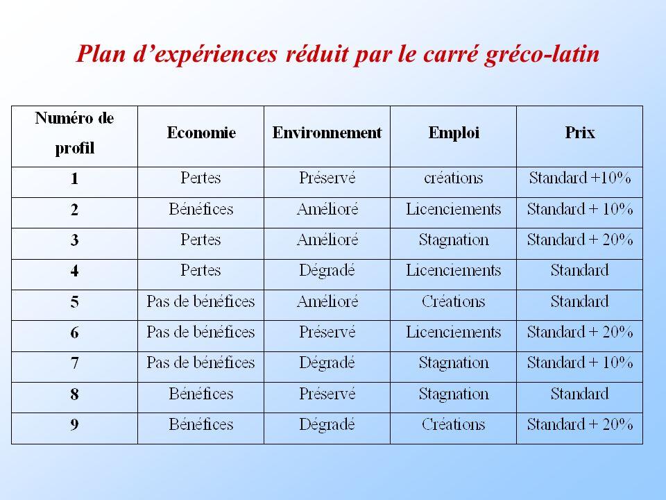 Plan dexpériences réduit par le carré gréco-latin