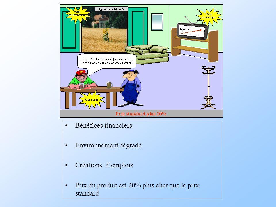 Bénéfices financiers Environnement dégradé Créations demplois Prix du produit est 20% plus cher que le prix standard