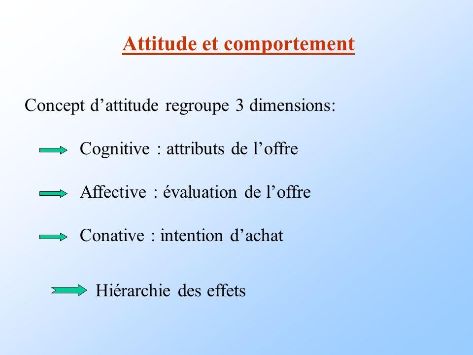 Attitude et comportement Concept dattitude regroupe 3 dimensions: Cognitive : attributs de loffre Affective : évaluation de loffre Conative : intentio