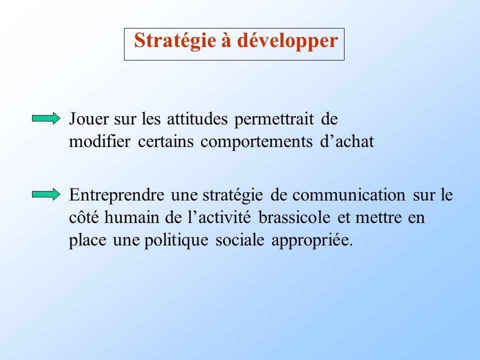 Stratégie à développer Jouer sur les attitudes permettrait de modifier certains comportements dachat Entreprendre une stratégie de communication sur l