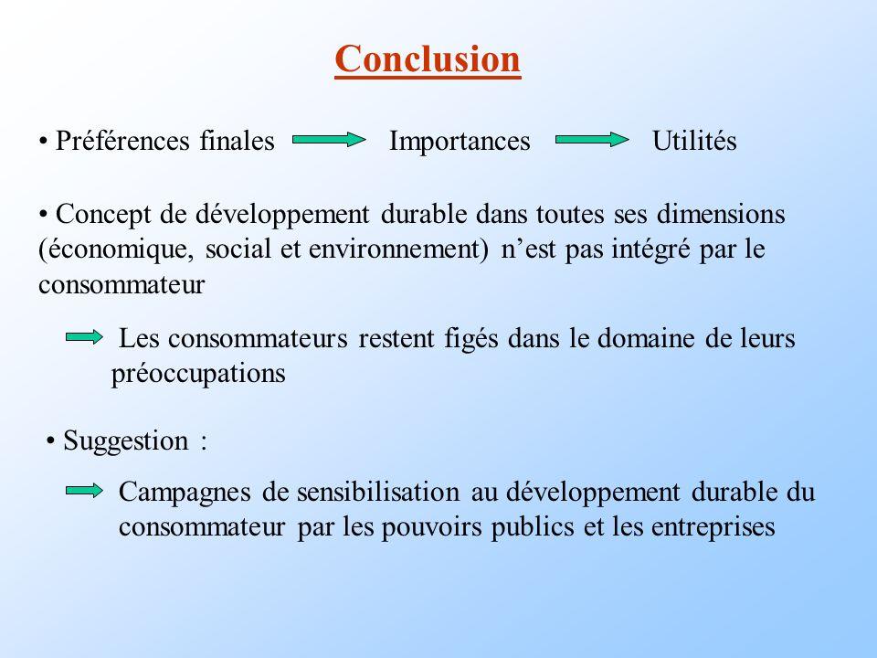 Conclusion Préférences finalesImportancesUtilités Concept de développement durable dans toutes ses dimensions (économique, social et environnement) ne