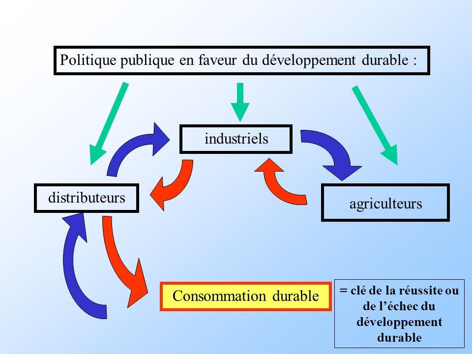 Consommation durable distributeurs industriels agriculteurs Politique publique en faveur du développement durable : = clé de la réussite ou de léchec