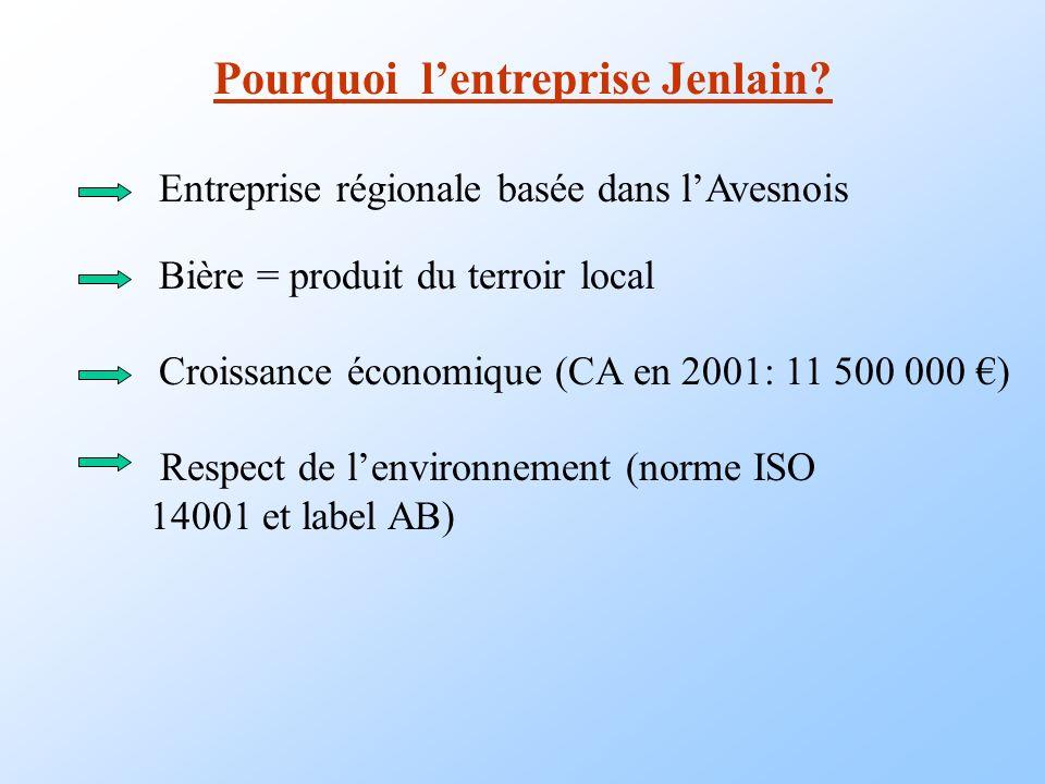Pourquoi lentreprise Jenlain? Entreprise régionale basée dans lAvesnois Bière = produit du terroir local Croissance économique (CA en 2001: 11 500 000
