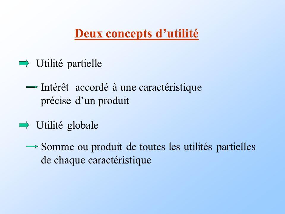 Deux concepts dutilité Utilité partielle Utilité globale Intérêt accordé à une caractéristique précise dun produit Somme ou produit de toutes les util
