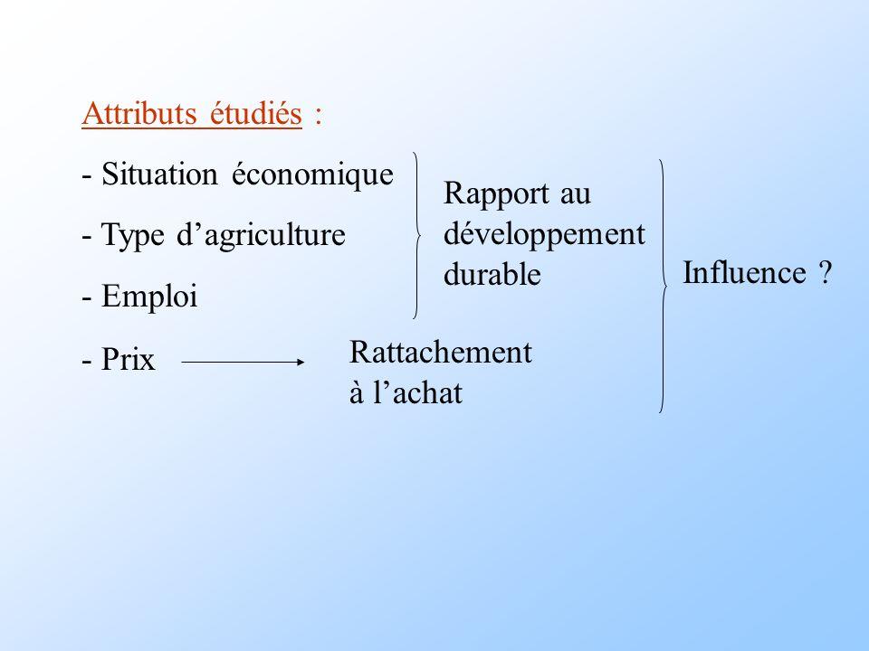 Attributs étudiés : - Situation économique - Type dagriculture - Emploi - Prix Rattachement à lachat Rapport au développement durable Influence ?