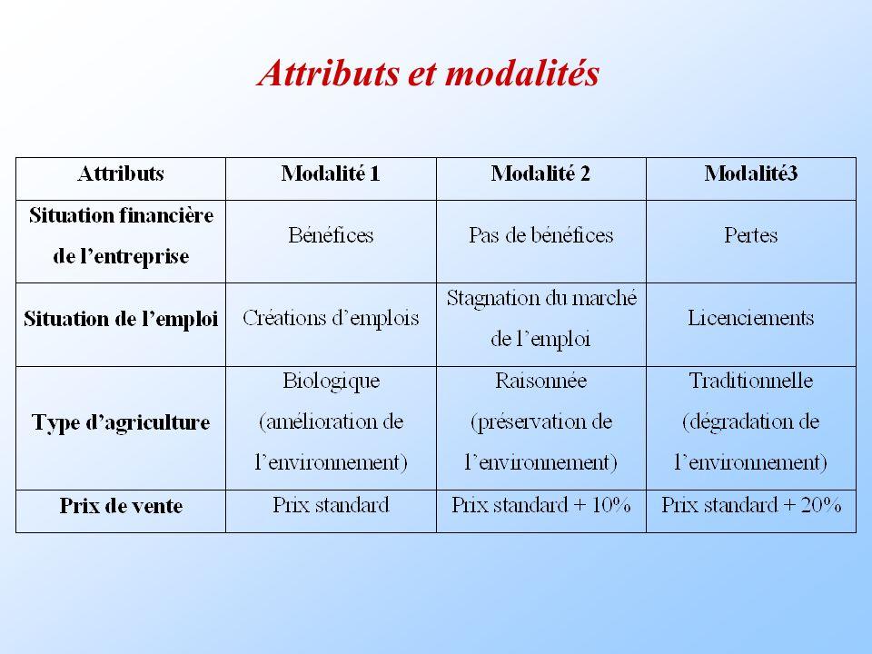 Attributs et modalités