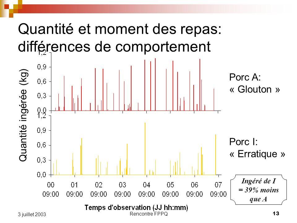 Rencontre FPPQ13 3 juillet 2003 Quantité et moment des repas: différences de comportement Porc A: « Glouton » Porc I: « Erratique » Quantité ingérée (kg) Ingéré de I = 39% moins que A