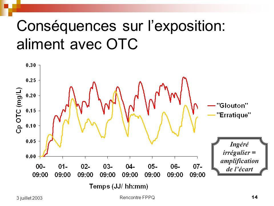 Rencontre FPPQ14 3 juillet 2003 Conséquences sur lexposition: aliment avec OTC Ingéré irrégulier = amplification de lécart