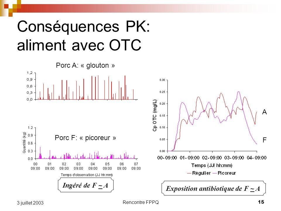 Rencontre FPPQ15 3 juillet 2003 Conséquences PK: aliment avec OTC Ingéré de F ~ A Exposition antibiotique de F ~ A Porc A: « glouton » Porc F: « picor