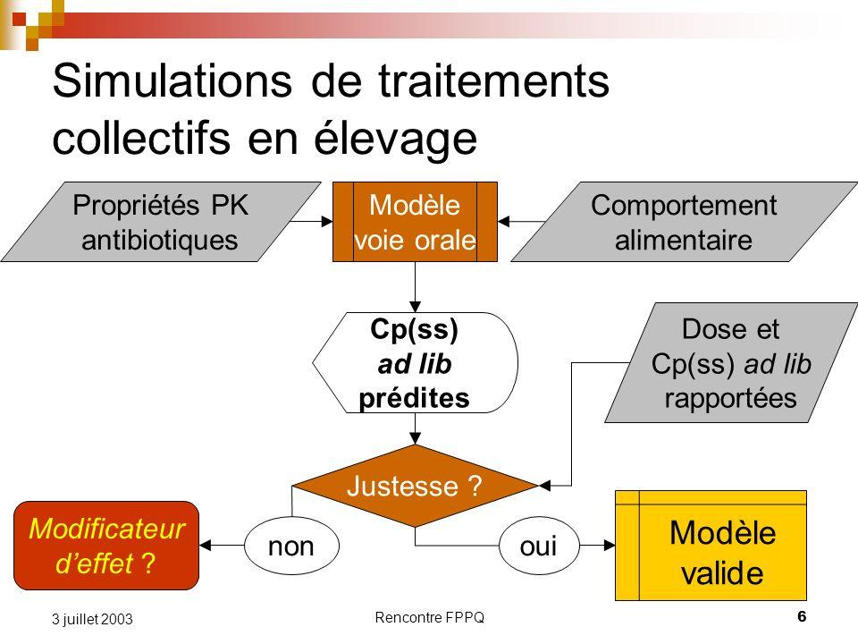 Rencontre FPPQ6 3 juillet 2003 Comportement alimentaire Simulations de traitements collectifs en élevage Propriétés PK antibiotiques Justesse ? Modifi