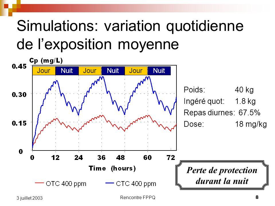Rencontre FPPQ8 3 juillet 2003 Simulations: variation quotidienne de lexposition moyenne JourNuit JourNuitJourNuit Perte de protection durant la nuit