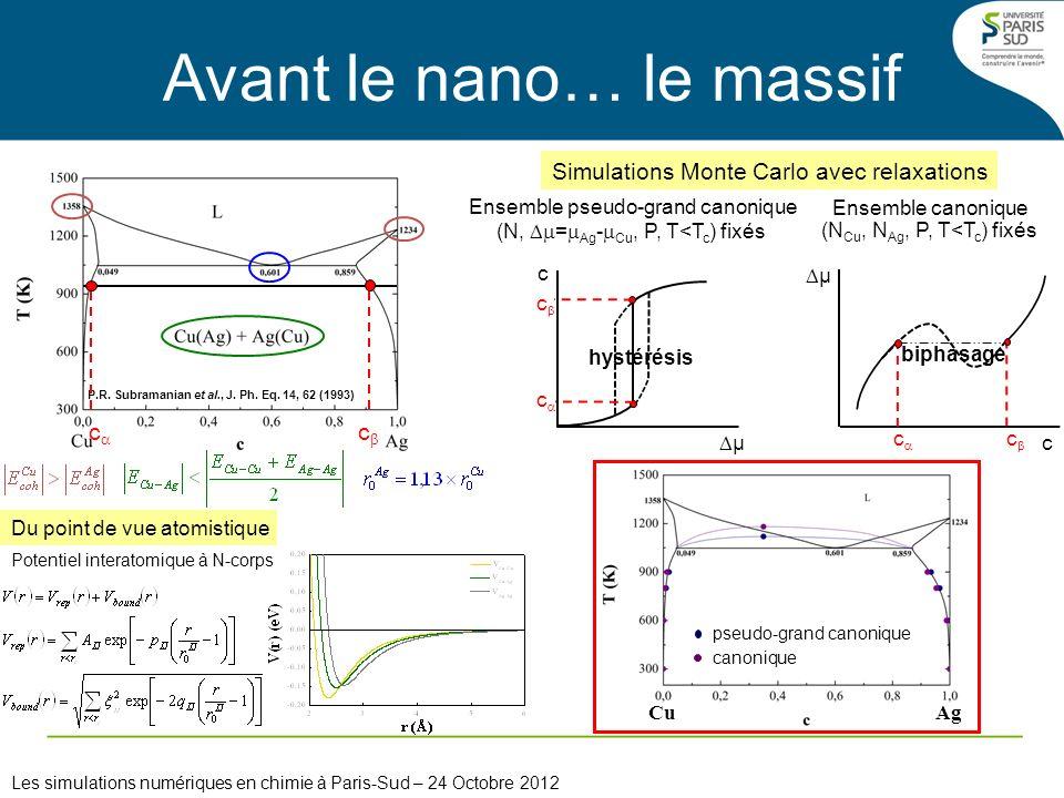 Cu Ag pseudo-grand canonique canonique P.R. Subramanian et al., J. Ph. Eq. 14, 62 (1993) Avant le nano… le massif Les simulations numériques en chimie