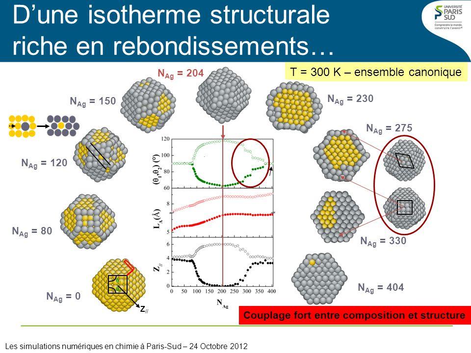 N Ag = 150 1 2 Z // N Ag = 0 T = 300 K – ensemble canonique Dune isotherme structurale riche en rebondissements… Les simulations numériques en chimie