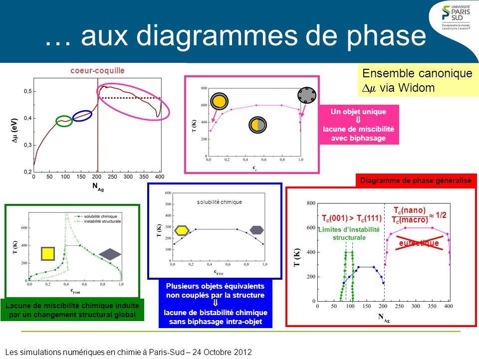 coeur-coquille Ensemble canonique via Widom … aux diagrammes de phase Lacune de miscibilité chimique induite par un changement structural global solub