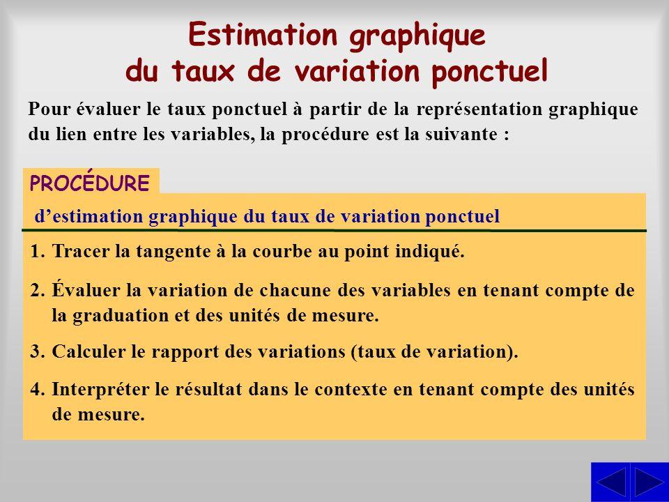 Estimation graphique du taux de variation ponctuel Pour évaluer le taux ponctuel à partir de la représentation graphique du lien entre les variables,