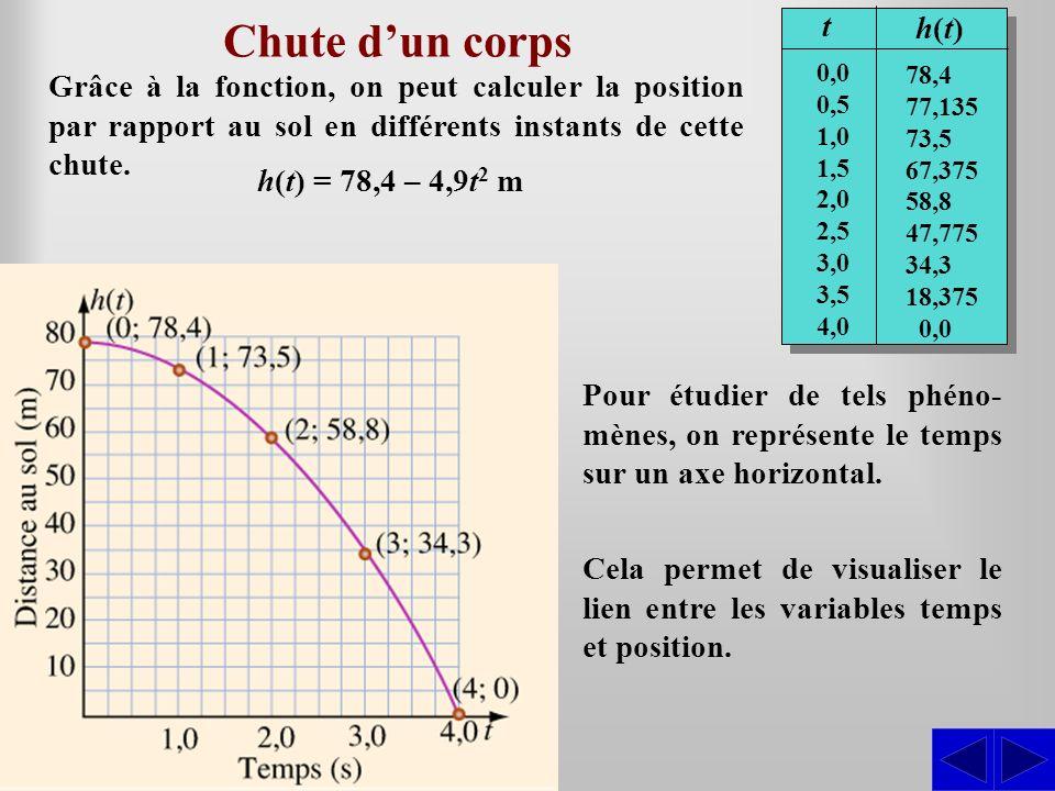 Grâce à la fonction, on peut calculer la position par rapport au sol en différents instants de cette chute. Chute dun corps h(t) = 78,4 – 4,9t 2 m t h