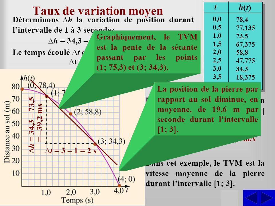 Déterminons h la variation de position durant lintervalle de 1 à 3 secondes Taux de variation moyen h = 34,3 – 73,5 = –39,2 m t h(t)h(t) 0,0 0,5 1,0 1