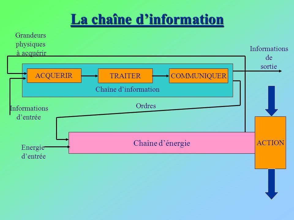 La chaîne dinformation Grandeurs physiques à acquérir Chaîne dénergie ACTION Energie dentrée Ordres Chaîne dinformation ACQUERIR COMMUNIQUERTRAITER In