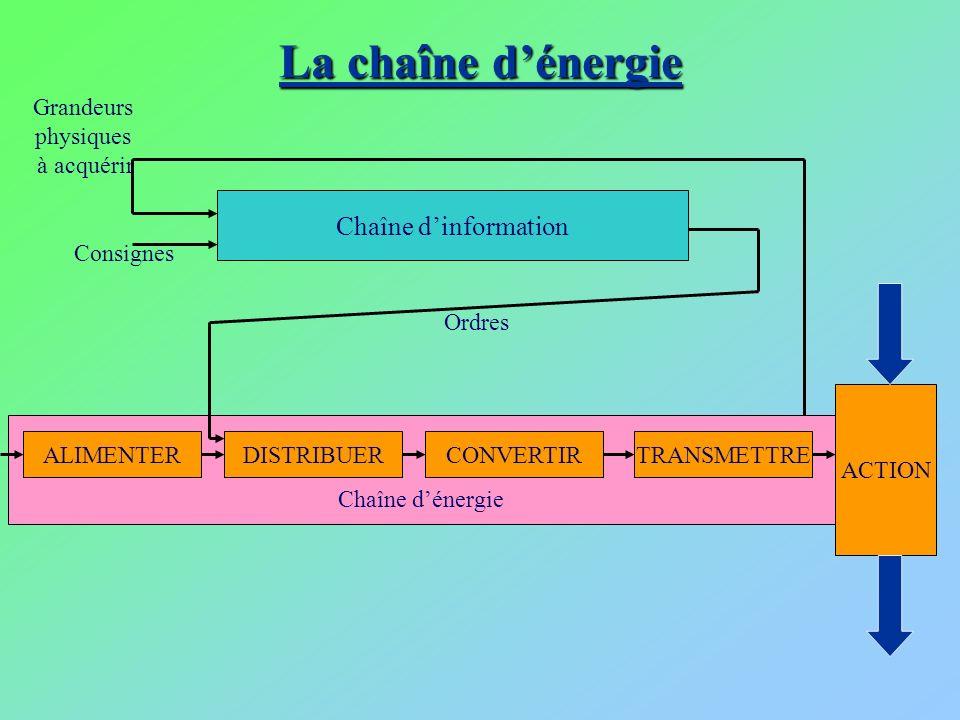 La chaîne dénergie Chaîne dénergie Grandeurs physiques à acquérir Chaîne dinformation ALIMENTER ACTION TRANSMETTRECONVERTIRDISTRIBUER Consignes Ordres