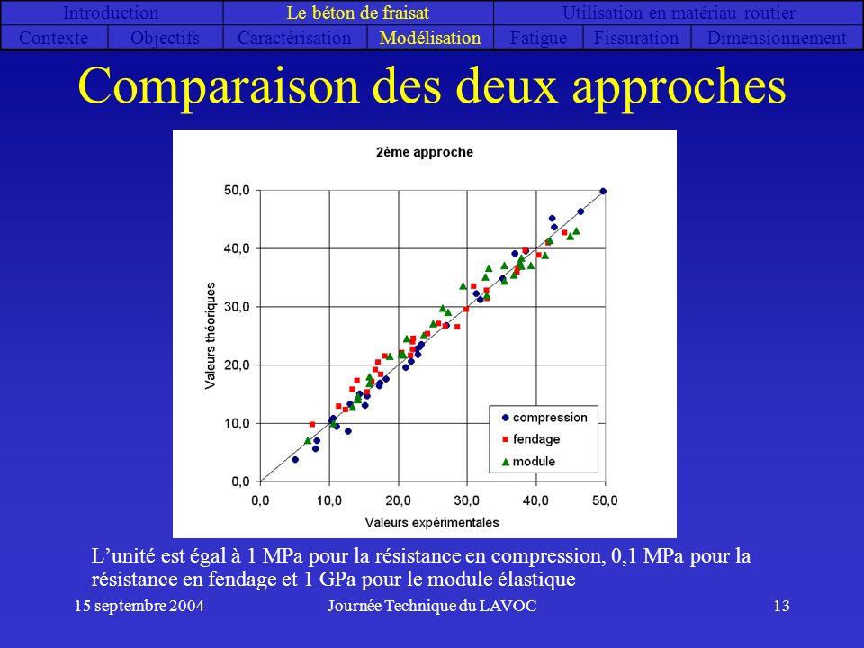 15 septembre 2004Journée Technique du LAVOC13 Comparaison des deux approches Lunité est égal à 1 MPa pour la résistance en compression, 0,1 MPa pour l