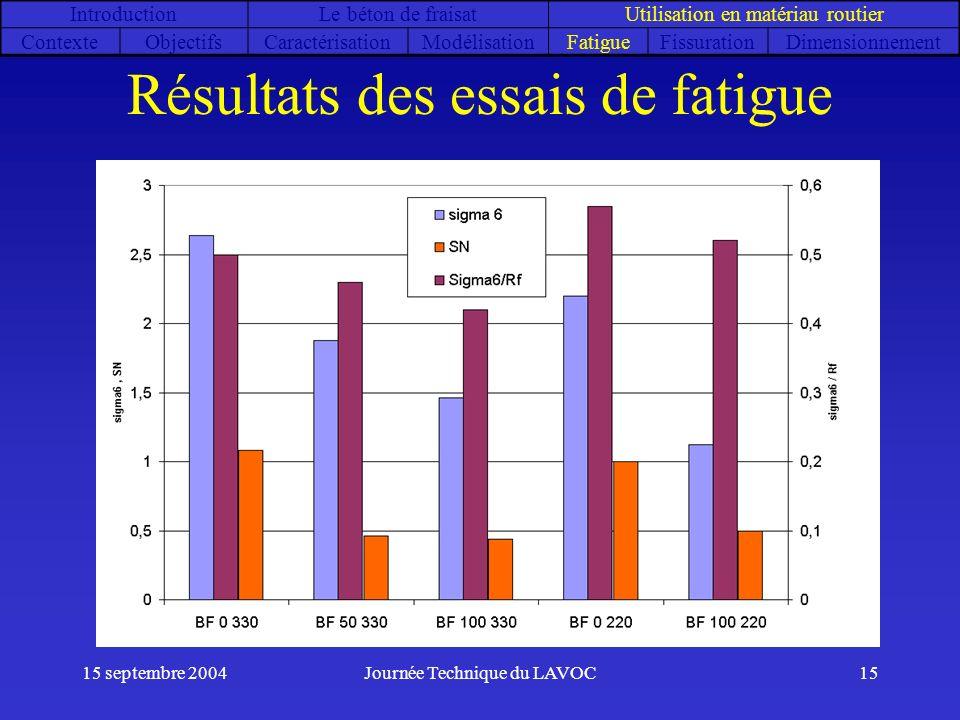 15 septembre 2004Journée Technique du LAVOC15 Résultats des essais de fatigue IntroductionLe béton de fraisatUtilisation en matériau routier ContexteO