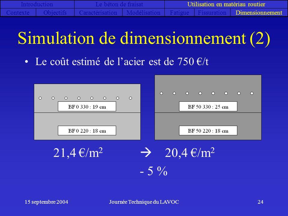 15 septembre 2004Journée Technique du LAVOC24 Simulation de dimensionnement (2) Le coût estimé de lacier est de 750 /t 21,4 /m 2 20,4 /m 2 - 5 % Intro