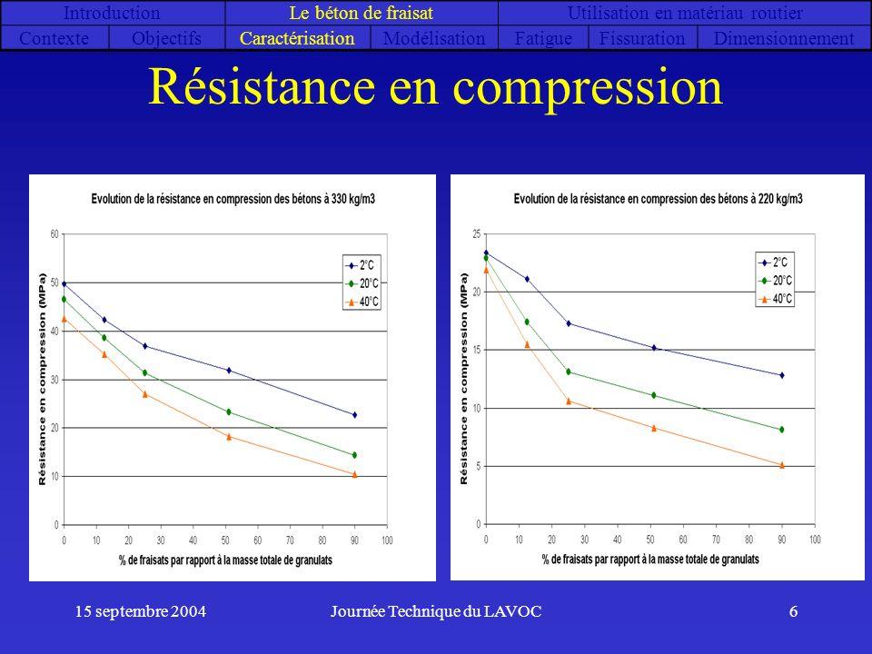 15 septembre 2004Journée Technique du LAVOC6 Résistance en compression IntroductionLe béton de fraisatUtilisation en matériau routier ContexteObjectif