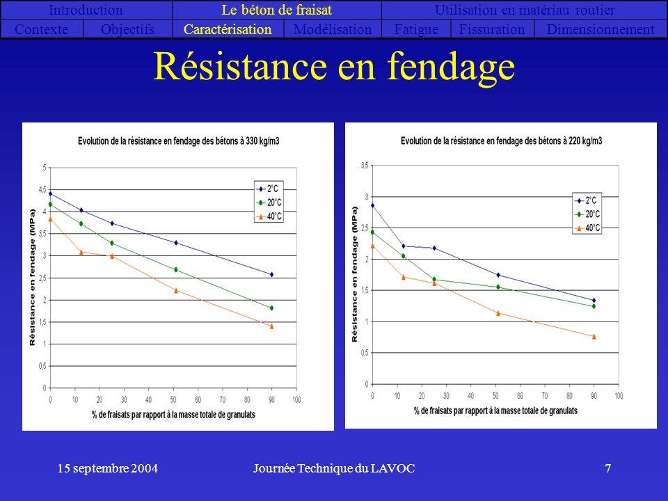 15 septembre 2004Journée Technique du LAVOC7 Résistance en fendage IntroductionLe béton de fraisatUtilisation en matériau routier ContexteObjectifsCar
