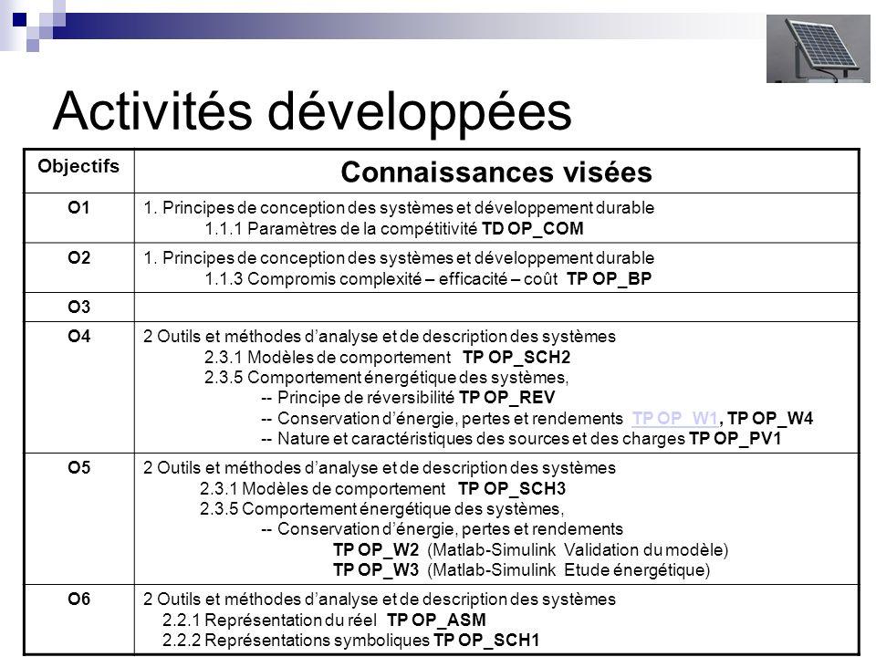Activités développées Objectifs Connaissances visées O11.
