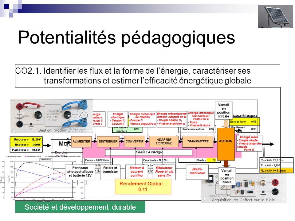 Potentialités pédagogiques Société et développement durable CO2.1.