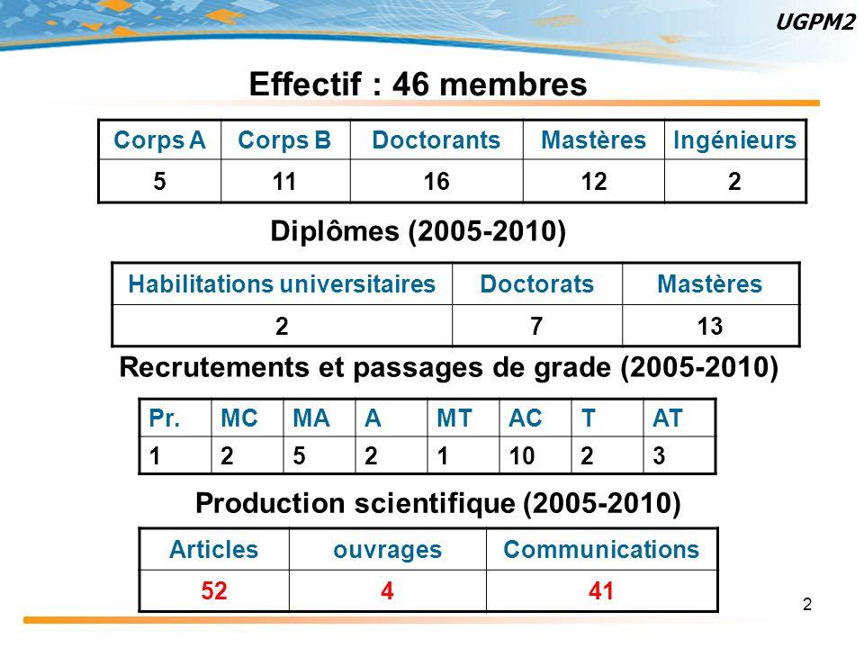 2 Effectif : 46 membres Corps ACorps BDoctorantsMastèresIngénieurs 5 11 16 12 2 UGPM2 Diplômes (2005-2010) Habilitations universitairesDoctoratsMastèr