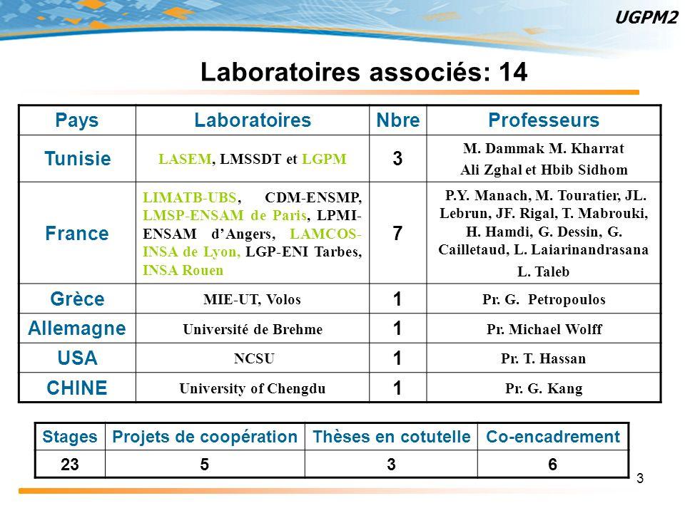 3 Laboratoires associés: 14 StagesProjets de coopérationThèses en cotutelleCo-encadrement 23536 PaysLaboratoiresNbreProfesseurs Tunisie LASEM, LMSSDT