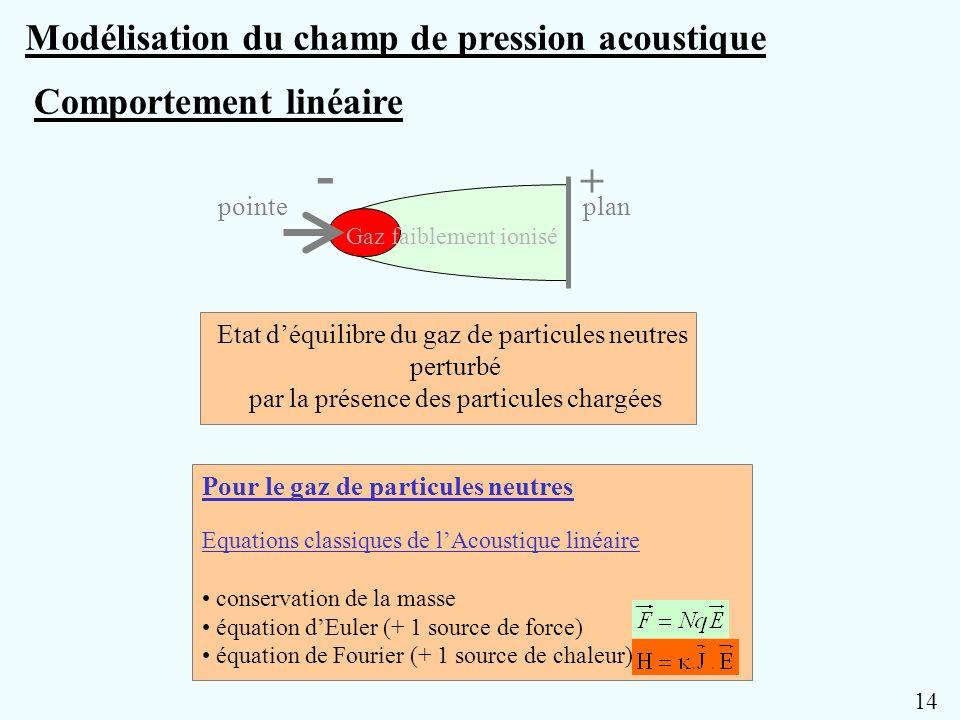 Modélisation du champ de pression acoustique Etat déquilibre du gaz de particules neutres perturbé par la présence des particules chargées - + pointep