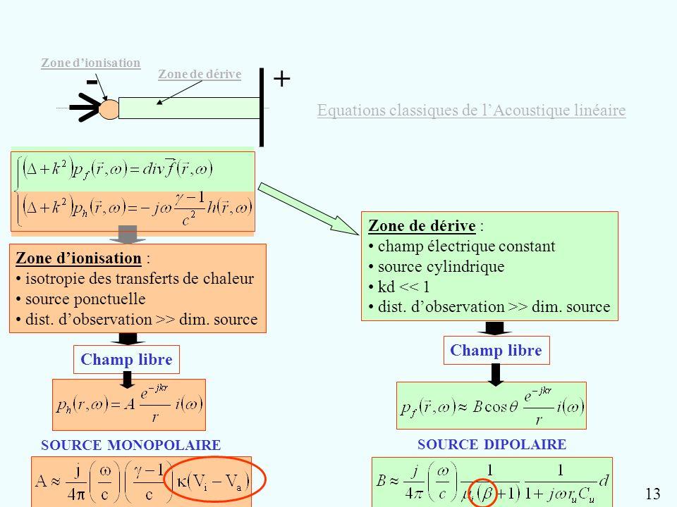 - + d SOURCE MONOPOLAIRE Champ libre Zone dionisation : isotropie des transferts de chaleur source ponctuelle dist. dobservation >> dim. source Zone d