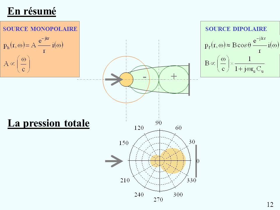+- SOURCE DIPOLAIRESOURCE MONOPOLAIRE En résumé La pression totale 12